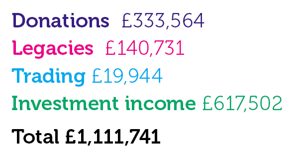 Donations £333,564; Legacies £140,731; Trading £19,944; Investment income £617,502; Total £1,111,741